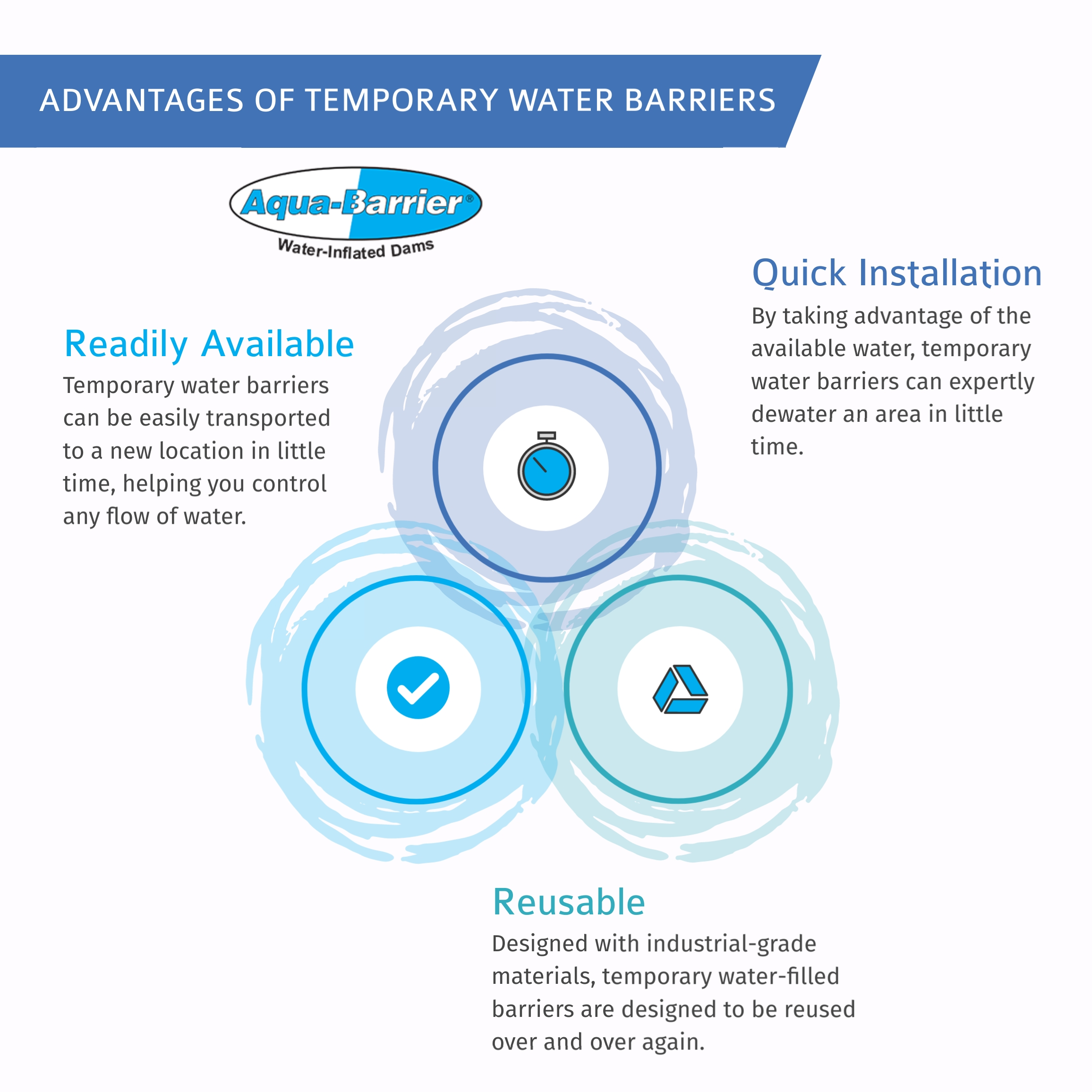3 Advantages of Temporary Water Barriers AquaBarrier Infographic