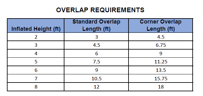 Overlap Requirements Chart